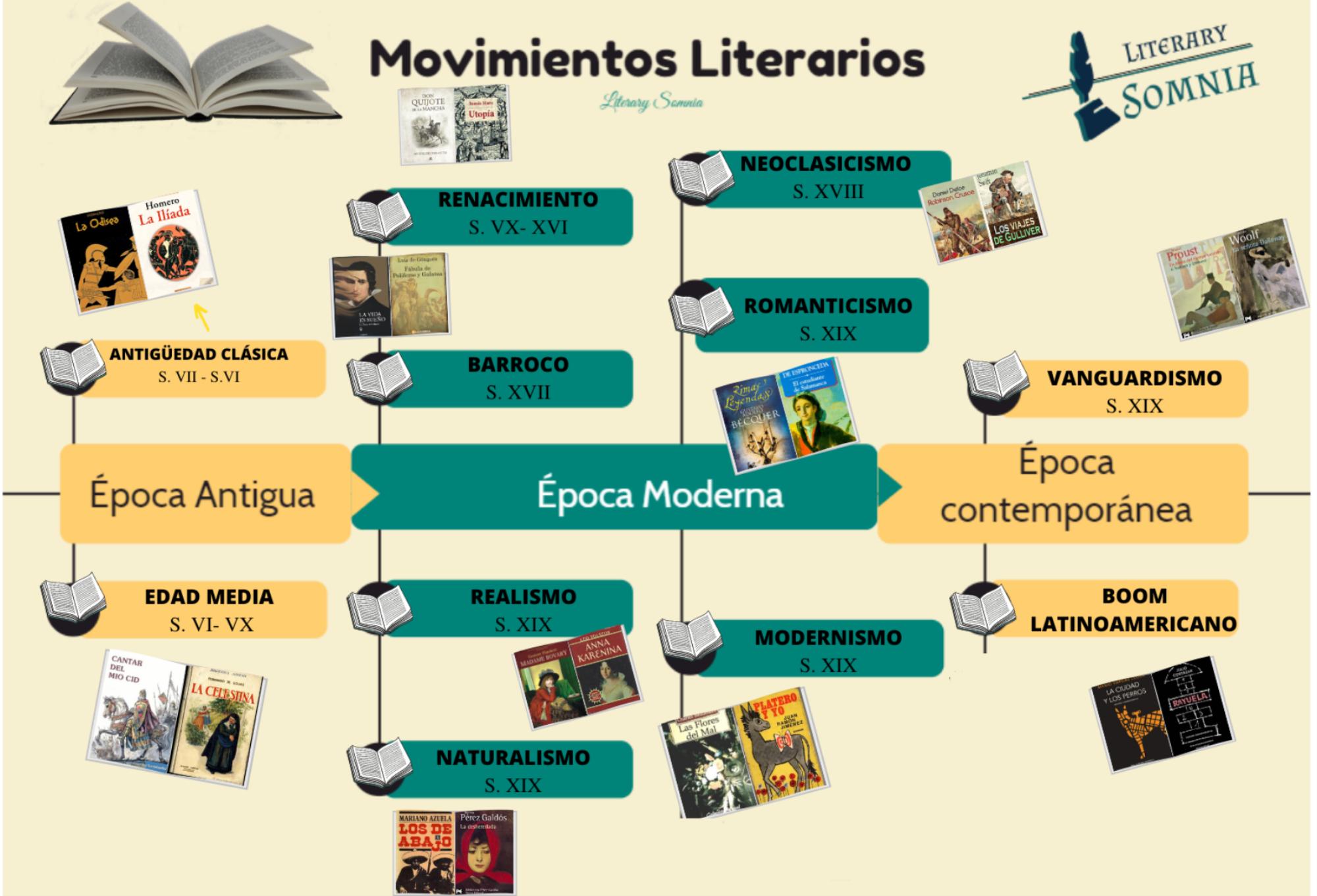movimientos literarios linea del tiempo