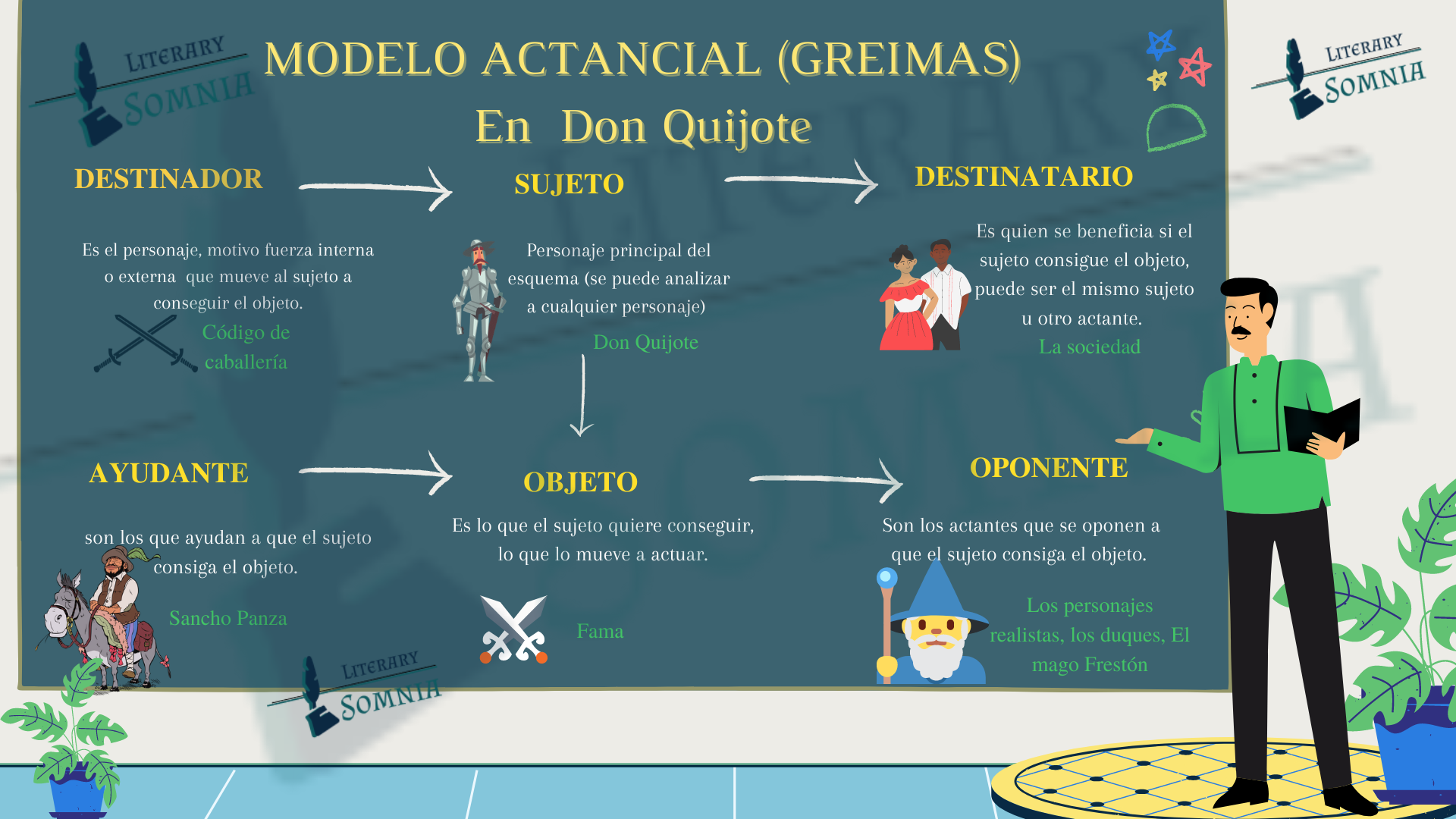 Modelo actancial Greimas de don quijote