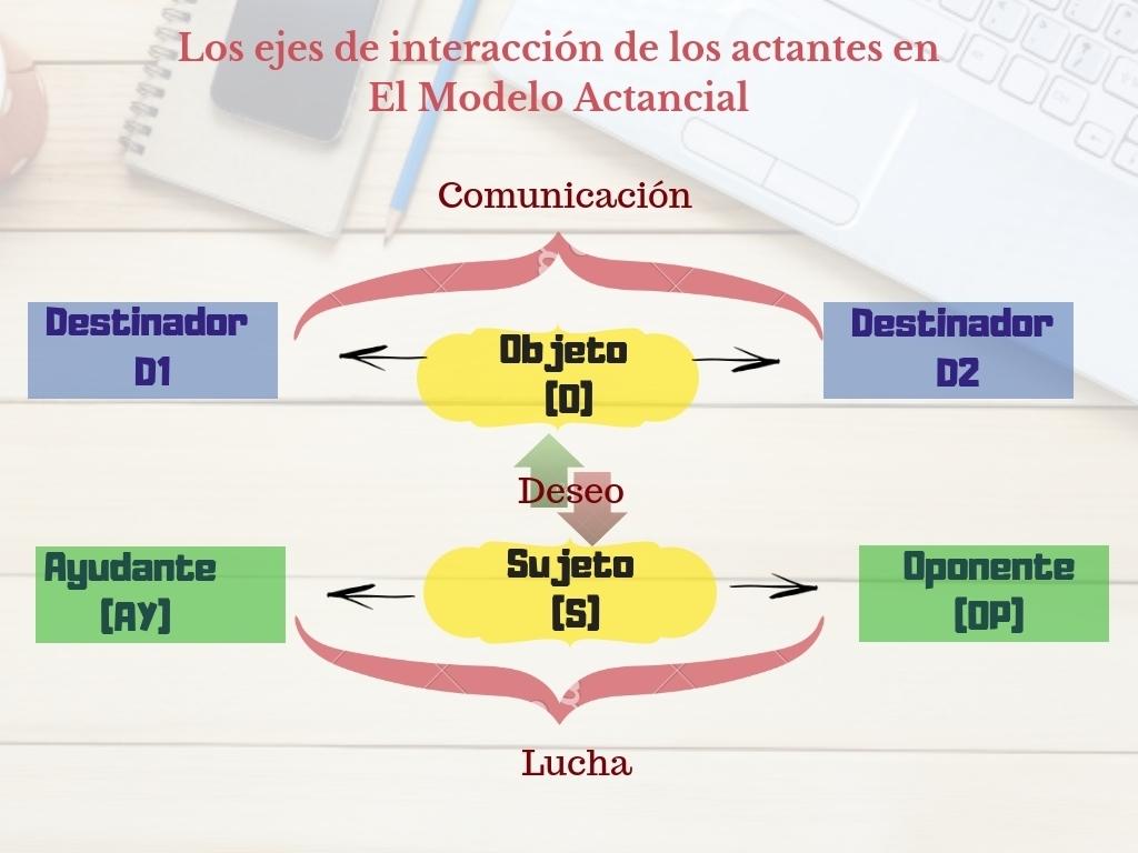 Ejes del Modelo actancial o esquema actancial