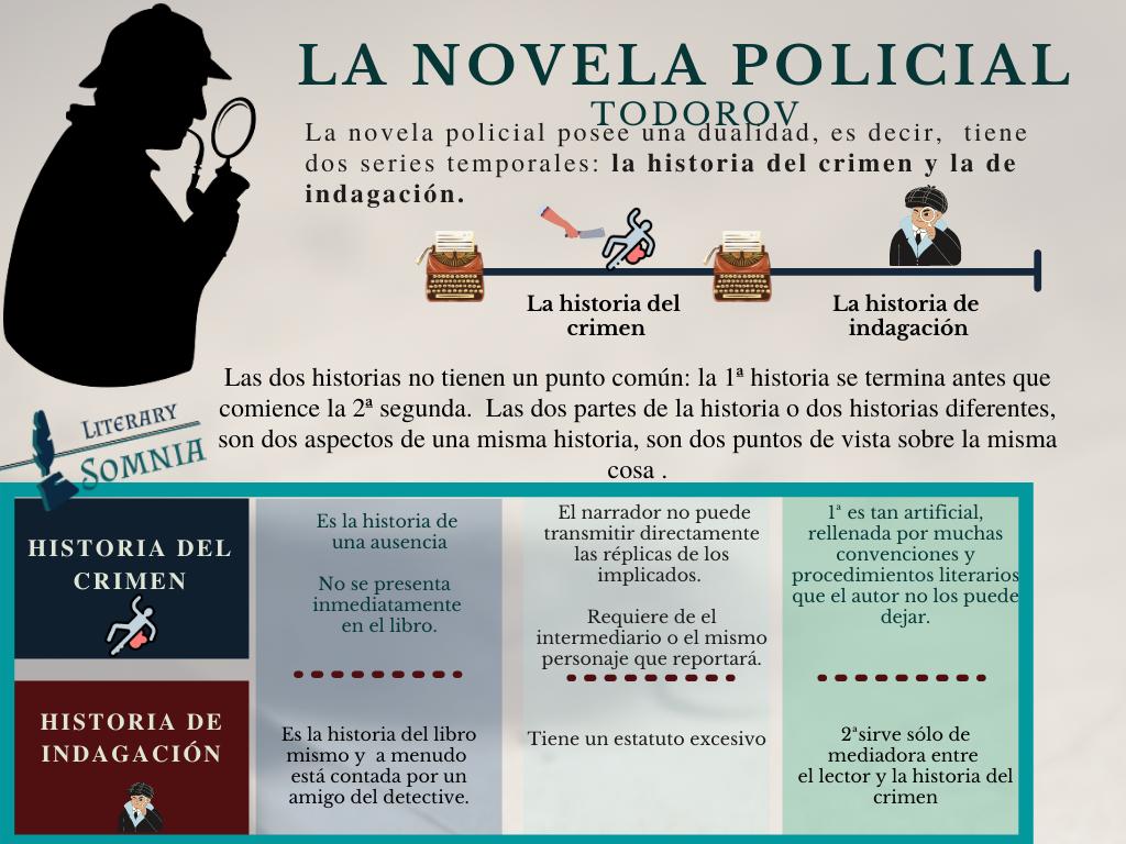 Infografía de novela policial Todorov