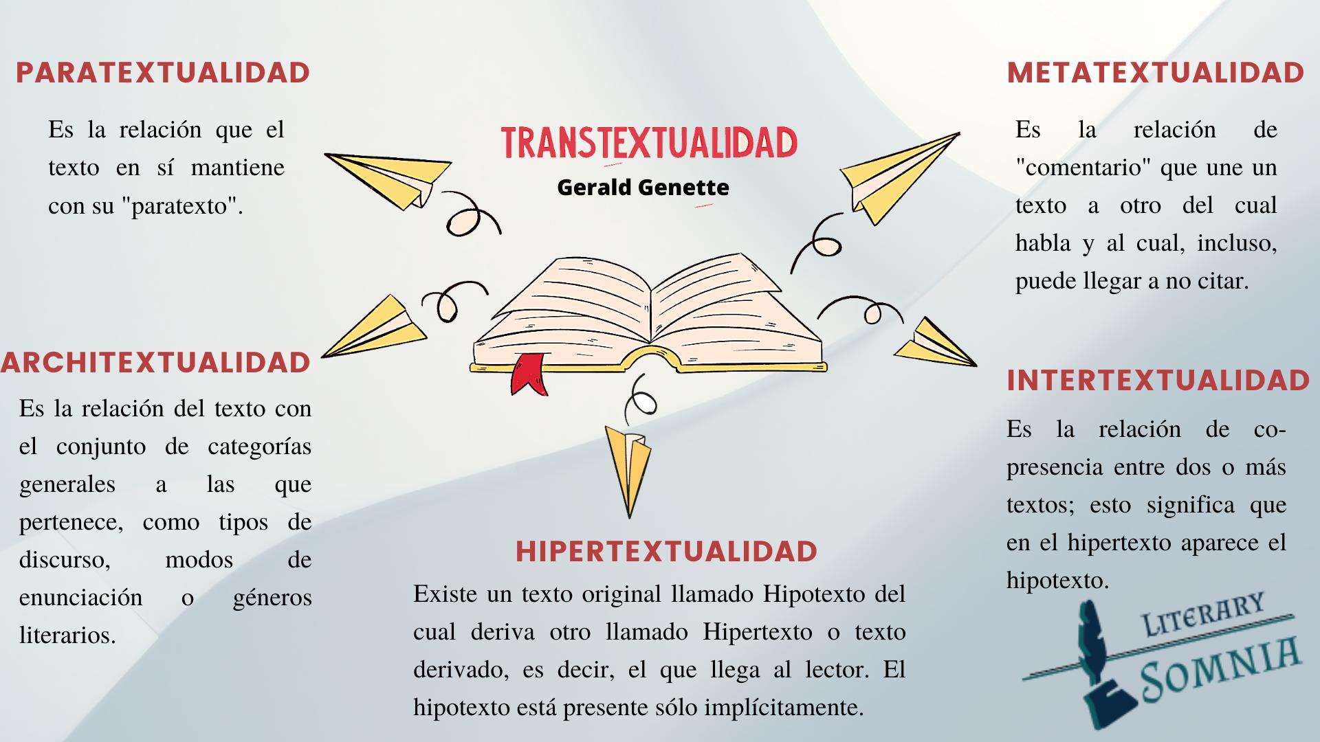 Infografía de transtextualidad Genette