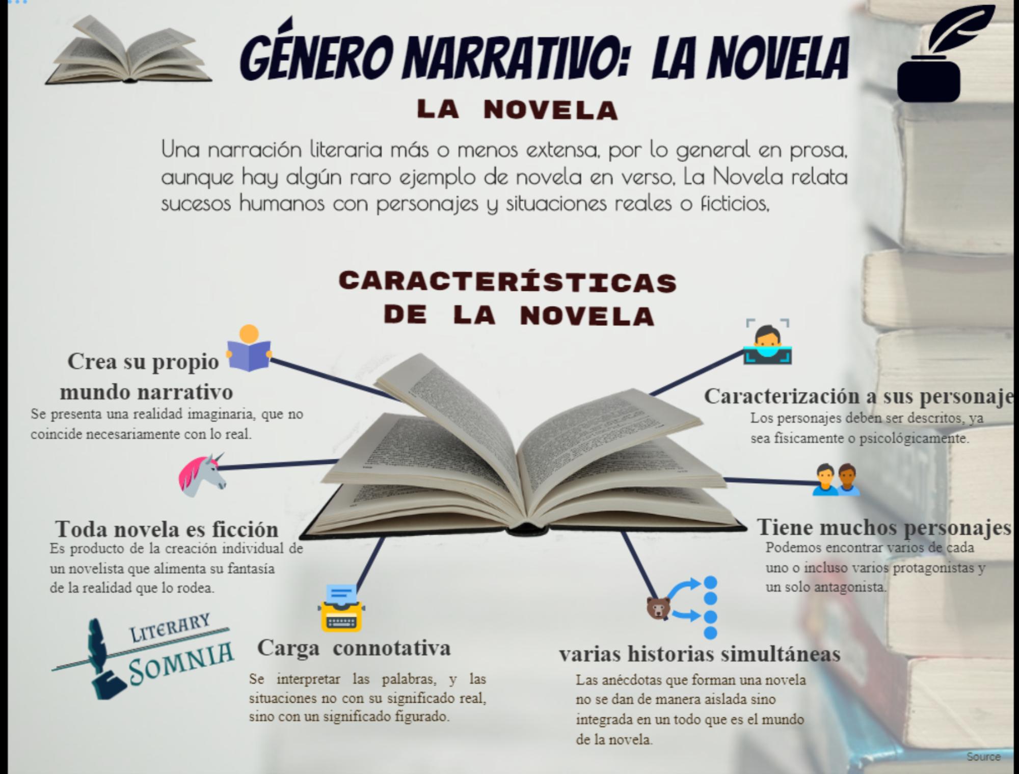 Infografia de novela